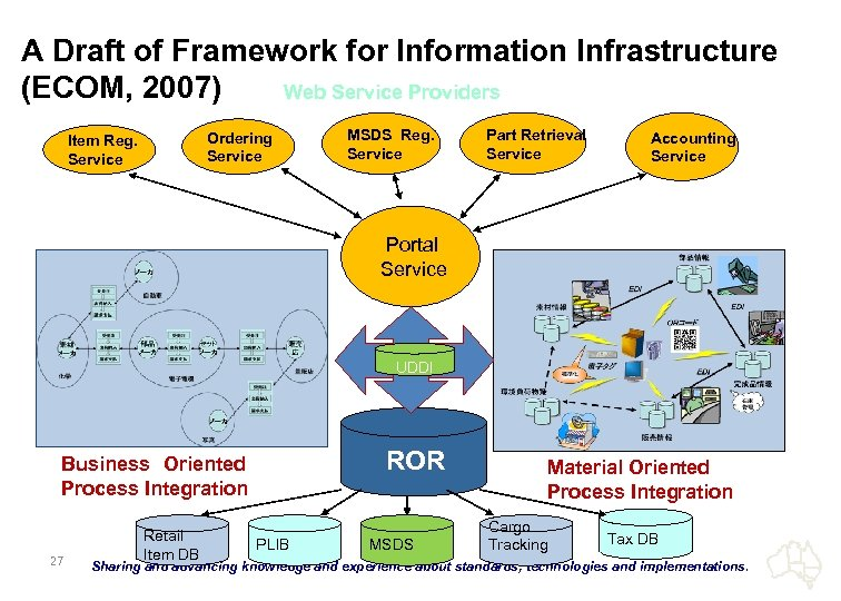 A Draft of Framework for Information Infrastructure (ECOM, 2007) Web Service Providers Ordering Service