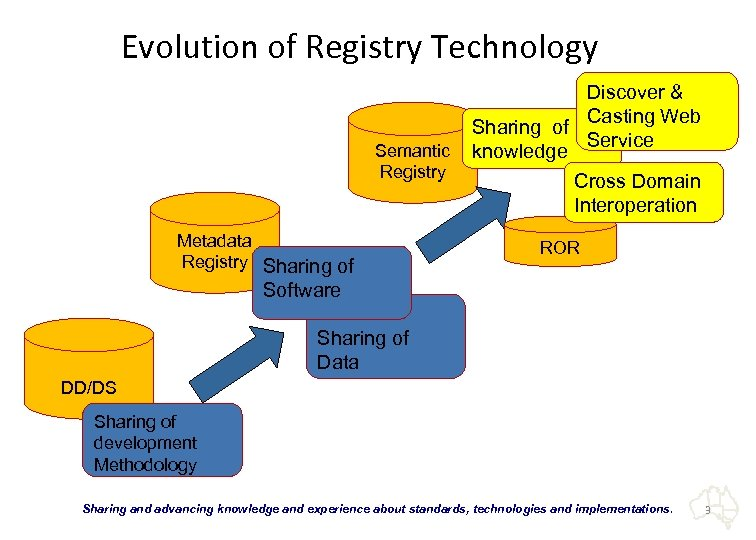 Evolution of Registry Technology Semantic Registry Metadata Registry Sharing of Discover & Casting Web