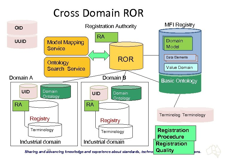 Cross Domain ROR Registration Authority OID UUID RA Model Mapping Service Domain B Domain