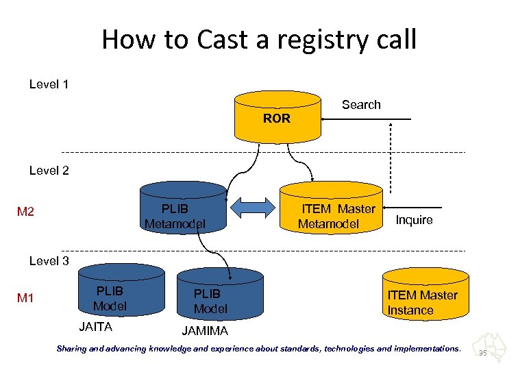 How to Cast a registry call Level 1 ROR Search Level 2 PLIB Metamodel