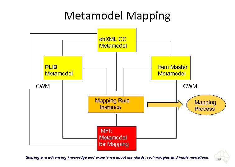 Metamodel Mapping eb. XML CC Metamodel PLIB Metamodel Item Master Metamodel CWM Mapping Rule