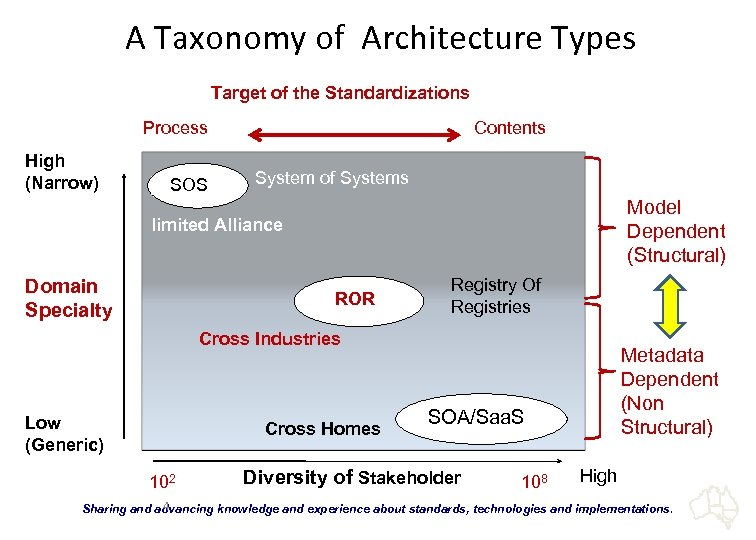 A Taxonomy of Architecture Types Target of the Standardizations Process High (Narrow) SOS Contents
