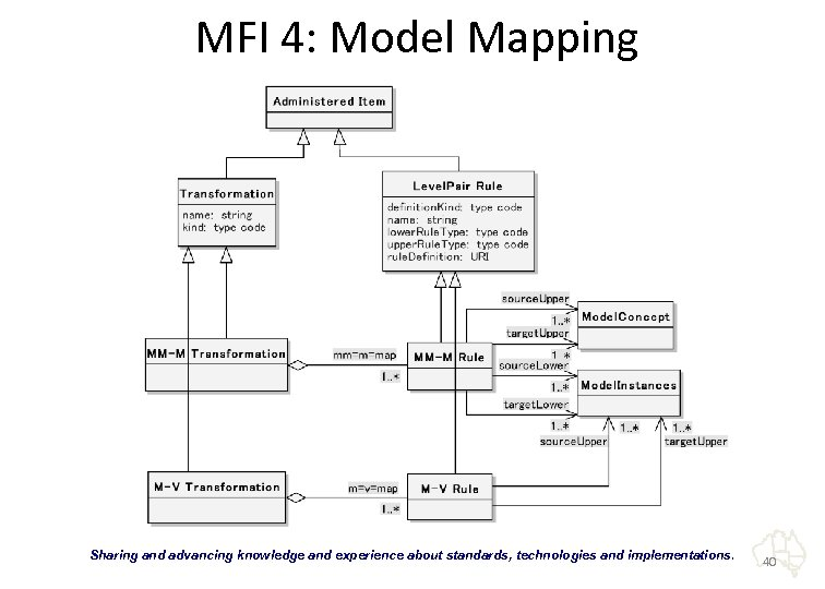 "MFI 4: Model Mapping ""Sharing and advancing knowledge and experience about standards, technologies and"