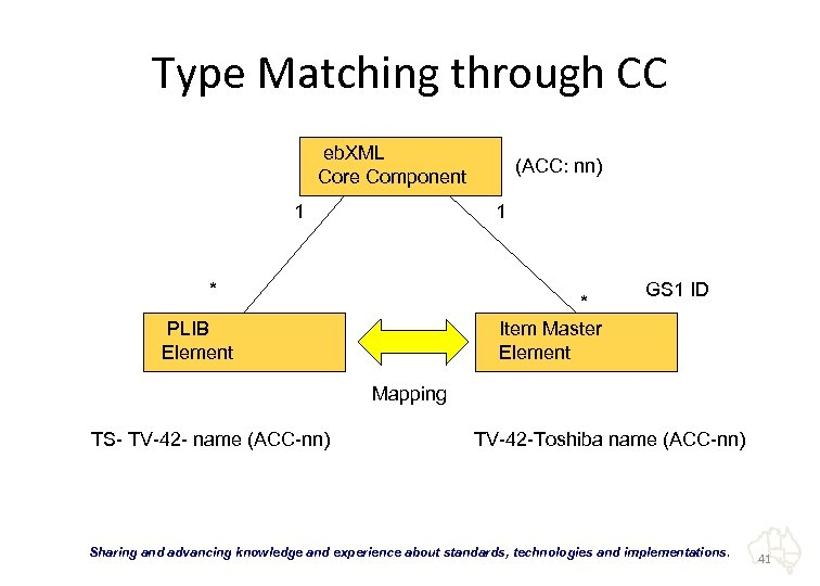 Type Matching through CC eb. XML Core Component 1 (ACC: nn) 1 * *
