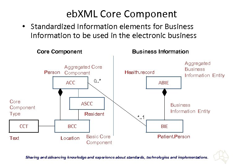 eb. XML Core Component • Standardized Information elements for Business Information to be used