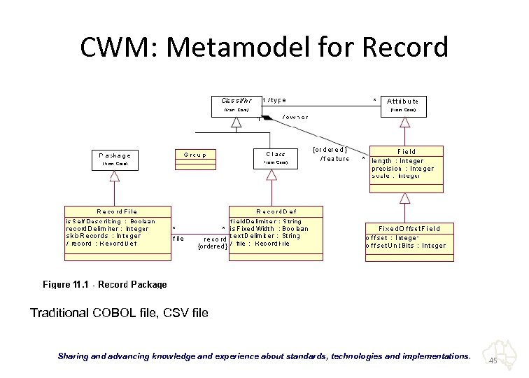 "CWM: Metamodel for Record Traditional COBOL file, CSV file ""Sharing and advancing knowledge and"