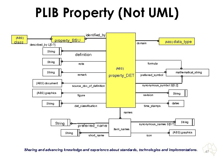 PLIB Property (Not UML) identified_by (ABS) class property_BSU String (ABS) data_type domain described_by L[0: