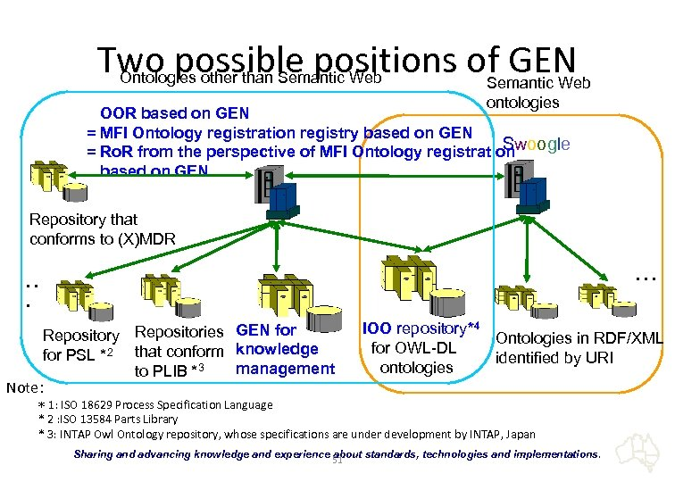 Two possible positions of GEN Ontologies other than Semantic Web ontologies OOR based on