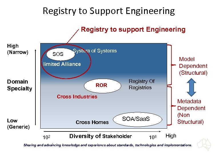 Registry to Support Engineering Registry to support Engineering High (Narrow) SOS System of Systems