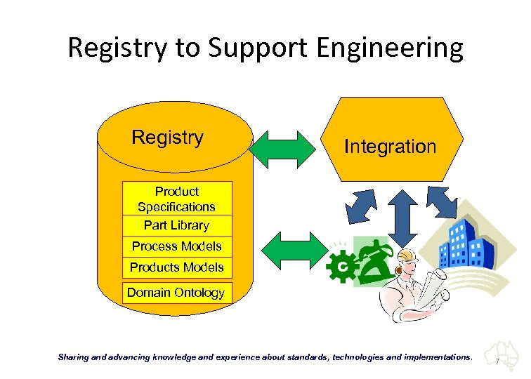 Registry to Support Engineering Registry Integration Product Specifications Part Library Process Models Products Models
