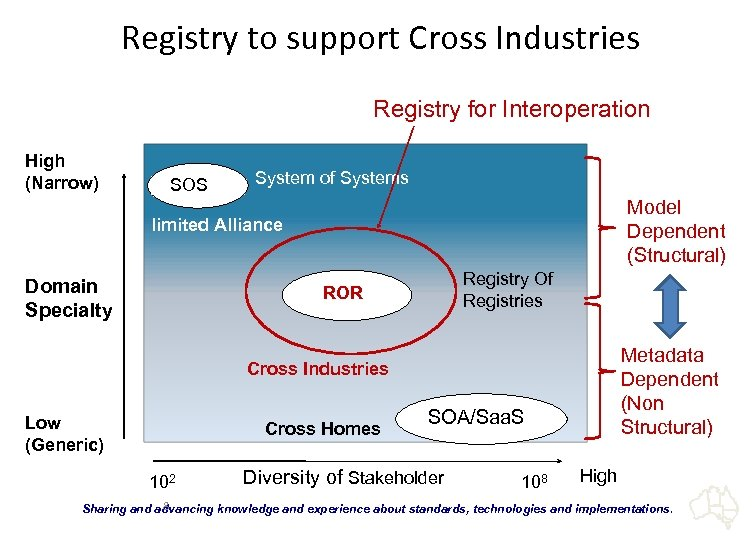 Registry to support Cross Industries Registry for Interoperation High (Narrow) SOS System of Systems