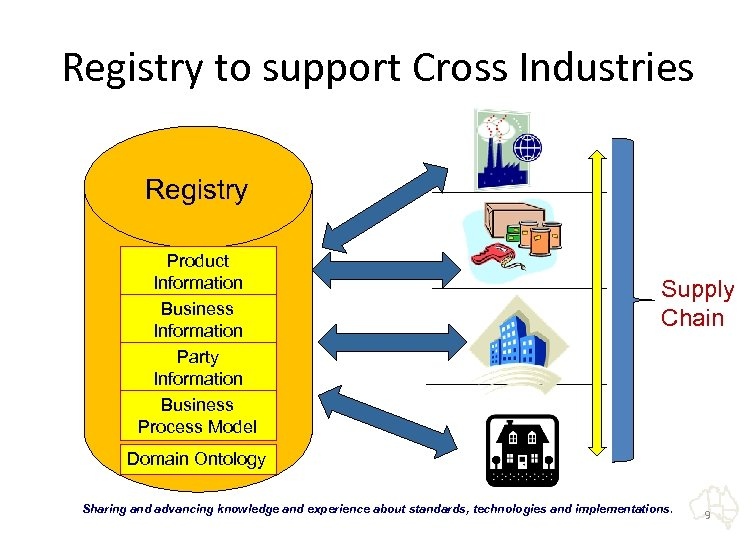 Registry to support Cross Industries Registry Product Information Business Information Party Information Business Process