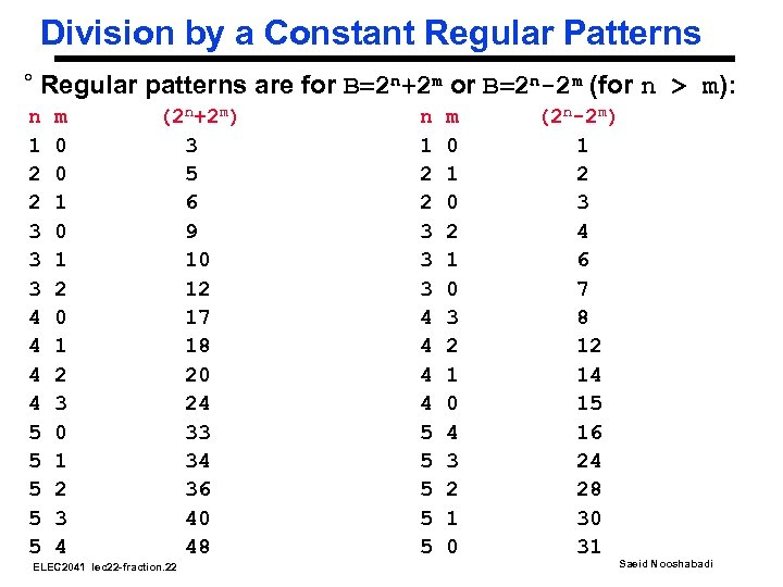 Division by a Constant Regular Patterns ° Regular patterns are for B=2 n+2 m