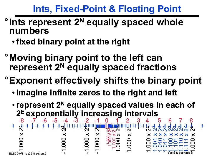 Ints, Fixed-Point & Floating Point ° ints represent 2 N equally spaced whole numbers