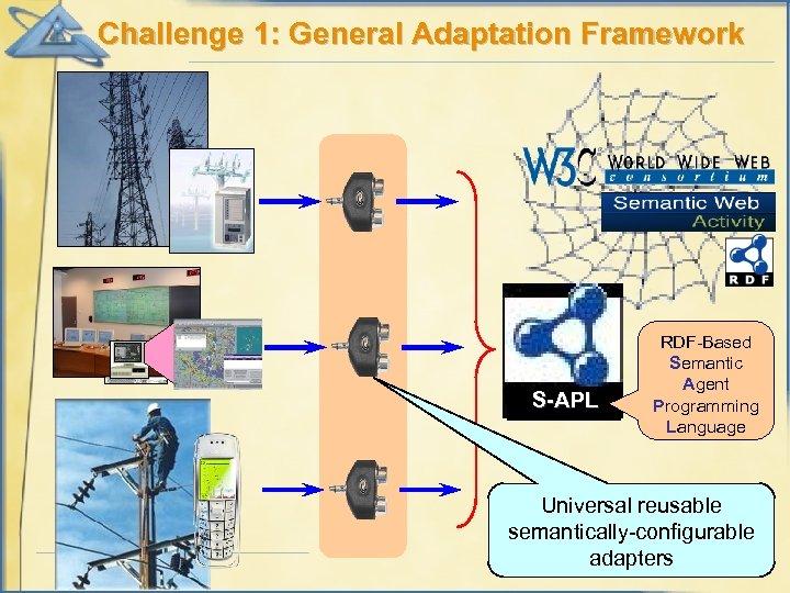 Challenge 1: General Adaptation Framework S-APL RDF-Based Semantic Agent Programming Language Universal reusable semantically-configurable