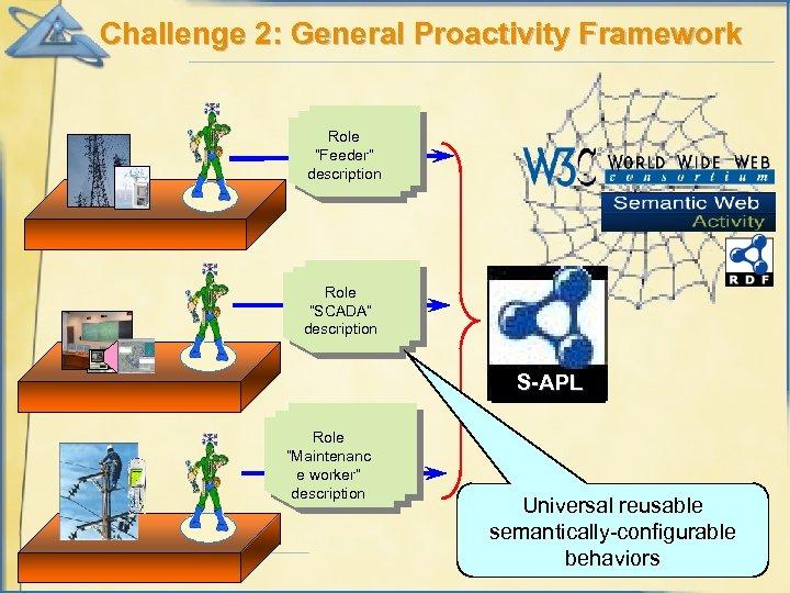 """Challenge 2: General Proactivity Framework Role """"Feeder"""" description Role """"SCADA"""" description S-APL Role """"Maintenanc"""