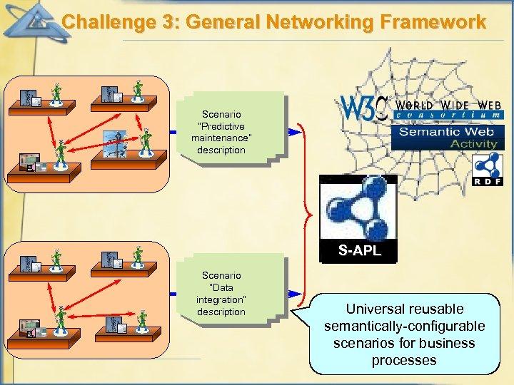 "Challenge 3: General Networking Framework Scenario ""Predictive maintenance"" description S-APL Scenario ""Data integration"" description"