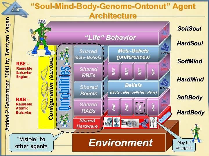 """Soft. Soul """"Life"""" Behavior """"Visible"""" to other agents RBE RBE Hard. Mind (facts, rules,"""