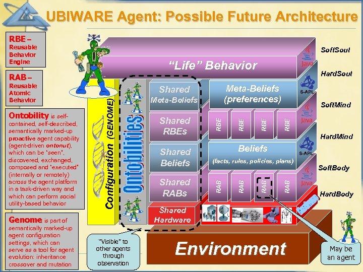 "UBIWARE Agent: Possible Future Architecture RBE – Reusable Behavior Engine Soft. Soul ""Life"" Behavior"