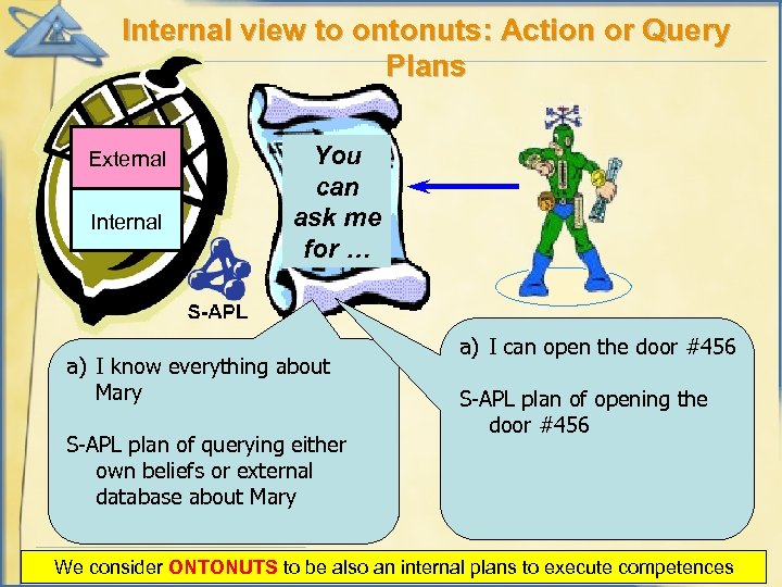Internal view to ontonuts: Action or Query Plans External Internal You can ask me