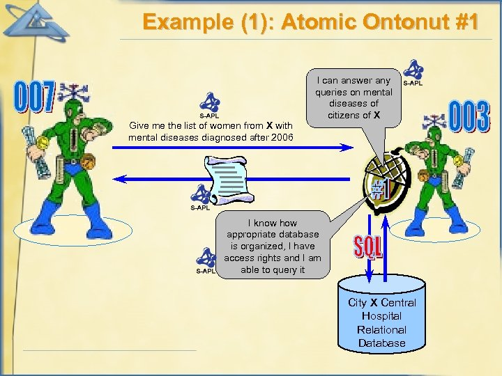 Example (1): Atomic Ontonut #1 Give me the list of women from X with