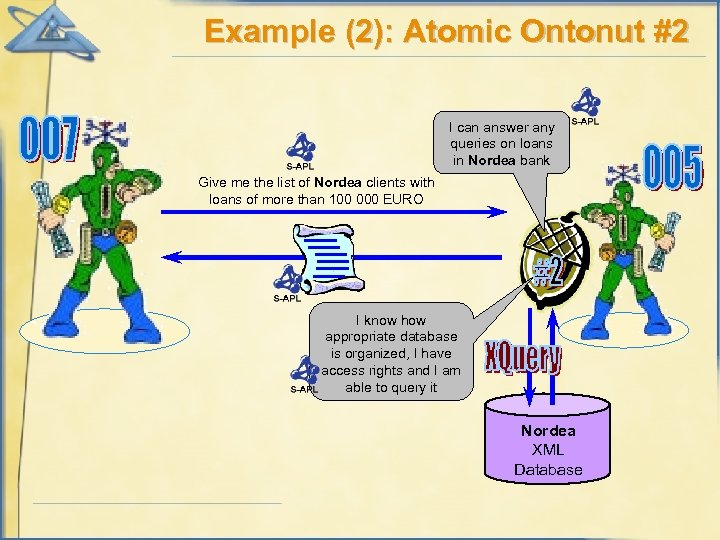 Example (2): Atomic Ontonut #2 I can answer any queries on loans in Nordea