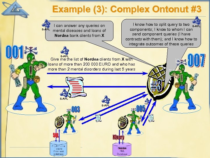 Example (3): Complex Ontonut #3 I can answer any queries on mental diseases and