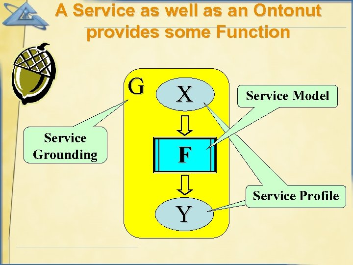 A Service as well as an Ontonut provides some Function G Service Grounding X