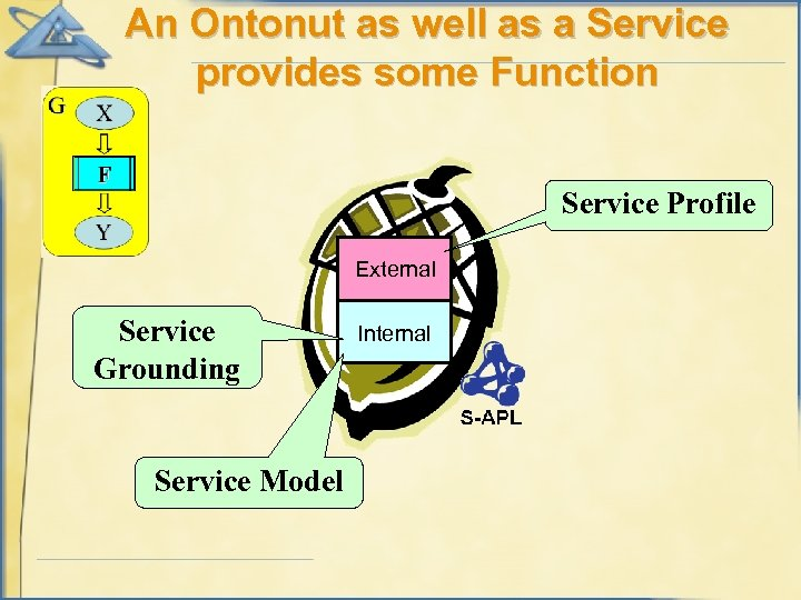 An Ontonut as well as a Service provides some Function Service Profile External Service