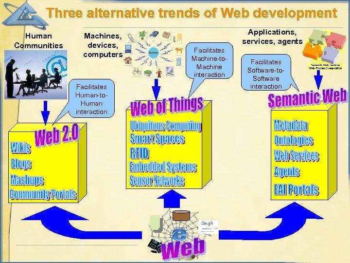 Three alternative trends of Web development Human Communities Machines, devices, computers Facilitates Human-to. Human