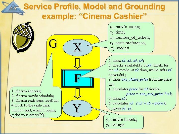 "Service Profile, Model and Grounding example: ""Cinema Cashier"" G X F 1: cinema address;"