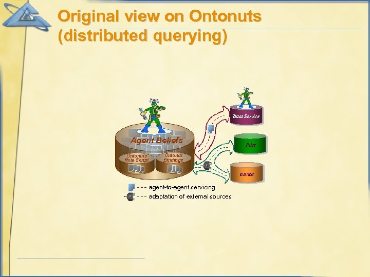 Original view on Ontonuts (distributed querying) Data Service Agent Beliefs Ontonuts Role Script Files