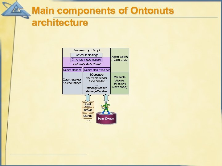 Main components of Ontonuts architecture Business Logic Script Ontonuts bindings Ontonuts triggering rule Agent