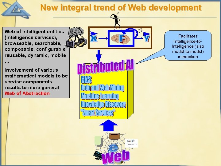 New integral trend of Web development Web of intelligent entities (intelligence services), browseable, searchable,