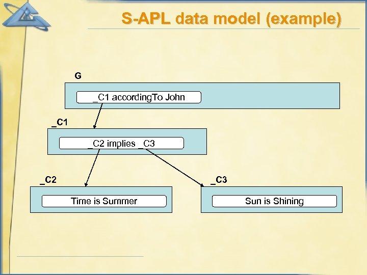 S-APL data model (example) G _C 1 according. To John _C 1 _C 2