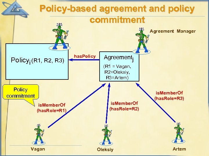 Policy-based agreement and policy commitment Agreement Manager Policyi (R 1, R 2, R 3)