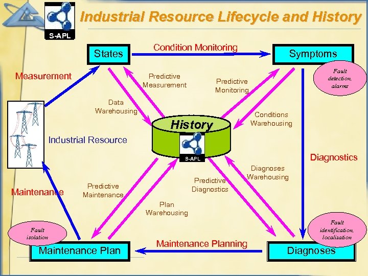 Industrial Resource Lifecycle and History S-APL States Measurement Condition Monitoring Predictive Measurement Symptoms Fault