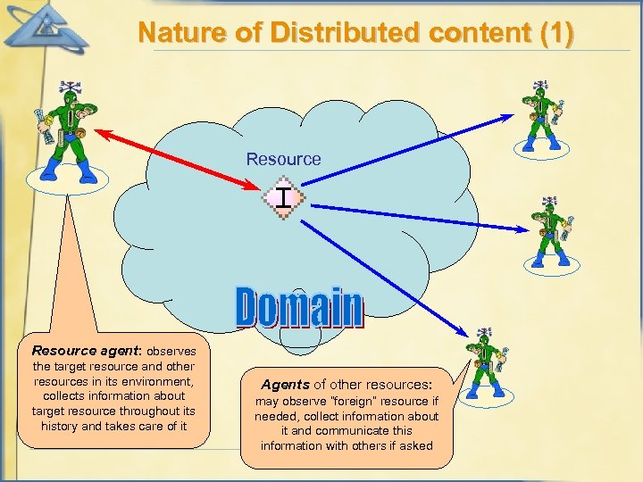 Nature of Distributed content (1) Resource agent: observes the target resource and other resources