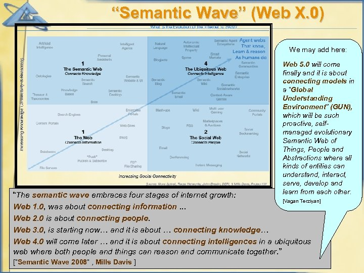 """""""Semantic Wave"""" (Web X. 0) We may add here: Web 5. 0 will come"""