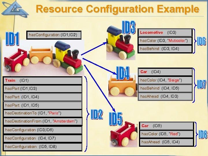 Resource Configuration Example has. Configuration (ID 1, ID 2) Locomotive (ID 3) has. Color
