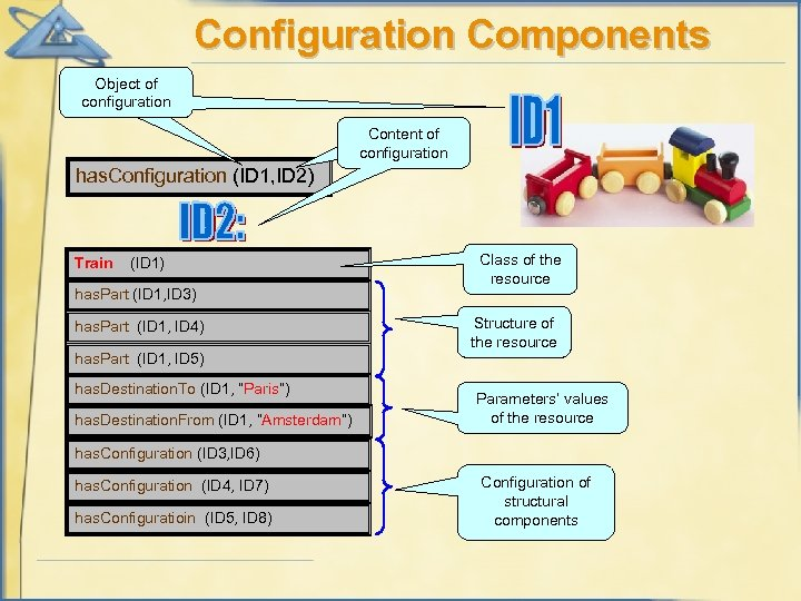 Configuration Components Object of configuration Content of configuration has. Configuration (ID 1, ID 2)