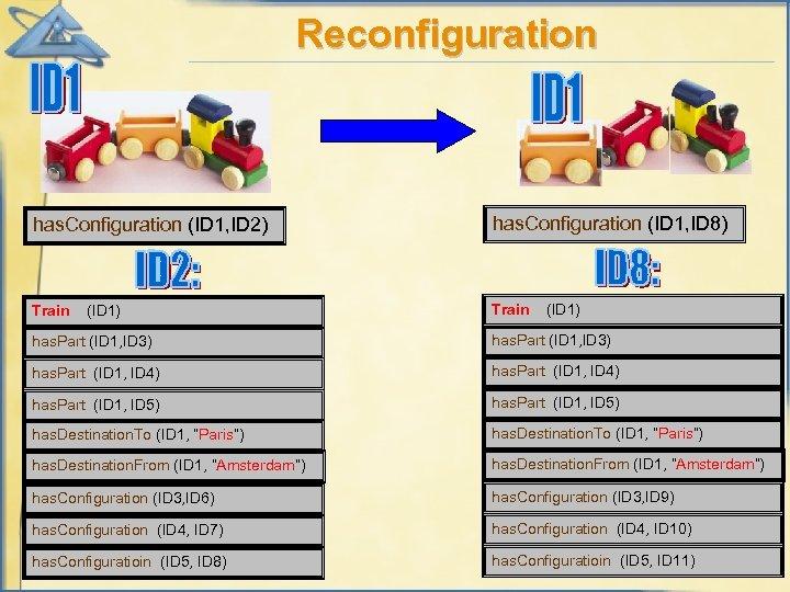 Reconfiguration has. Configuration (ID 1, ID 2) has. Configuration (ID 1, ID 8) Train