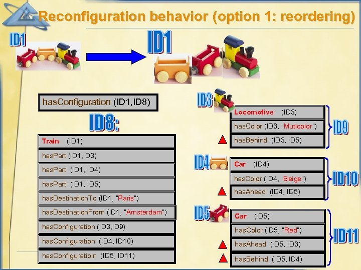 Reconfiguration behavior (option 1: reordering) has. Configuration (ID 1, ID 8) Locomotive (ID 3)