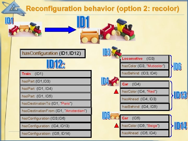 Reconfiguration behavior (option 2: recolor) has. Configuration (ID 1, ID 12) Locomotive (ID 3)