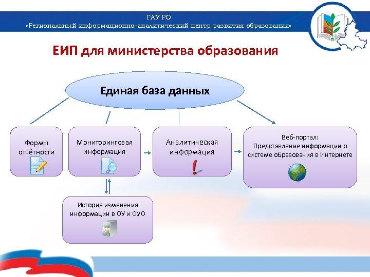 ГАУ РО «Региональный информационно-аналитический центр развития образования» ЕИП для министерства образования Единая база данных