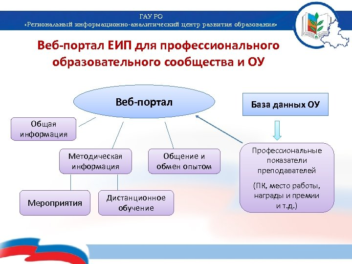 ГАУ РО «Региональный информационно-аналитический центр развития образования» Веб-портал ЕИП для профессионального образовательного сообщества и