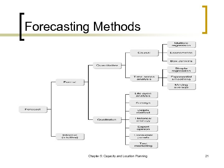 Forecasting Methods Chapter 5: Capacity and Location Planning 21