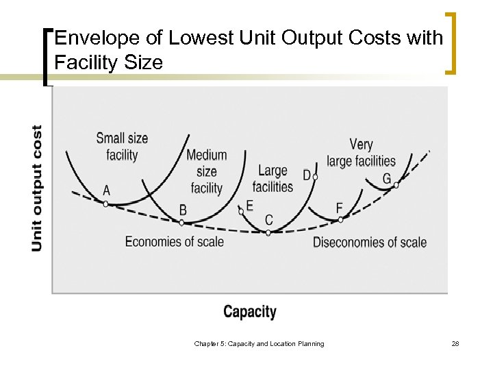 Envelope of Lowest Unit Output Costs with Facility Size Chapter 5: Capacity and Location
