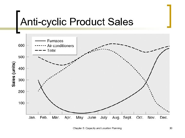 Anti-cyclic Product Sales Chapter 5: Capacity and Location Planning 30