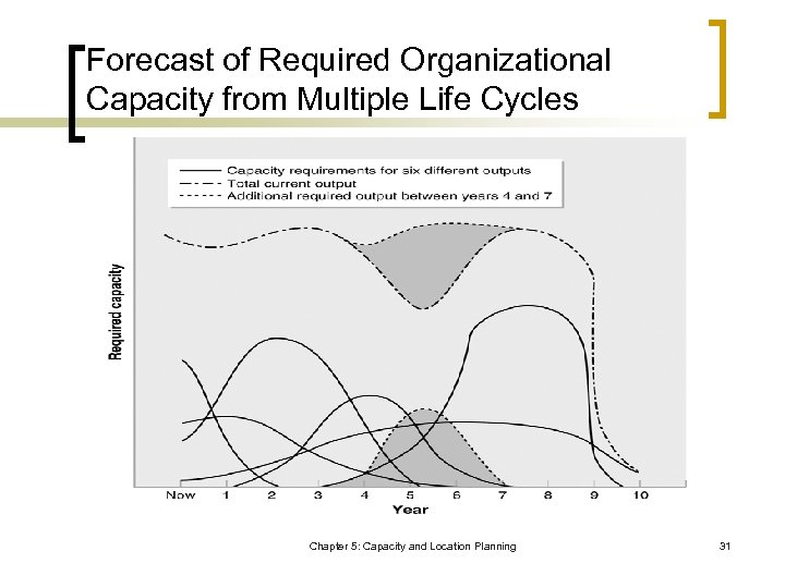 Forecast of Required Organizational Capacity from Multiple Life Cycles Chapter 5: Capacity and Location